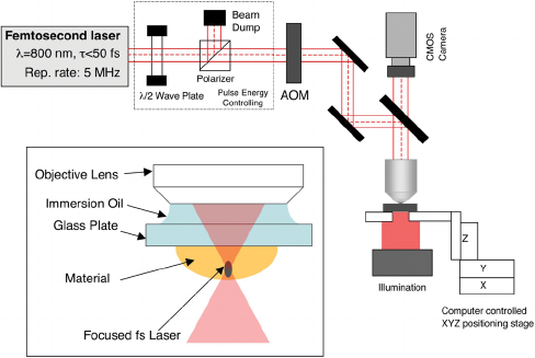 A typical two-photon lithography setup. Image via Moritz Emons on ResearchGate