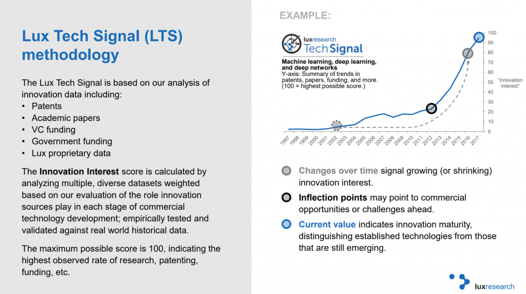 The Lux Tech Signal methodology. Image via Lux Research.