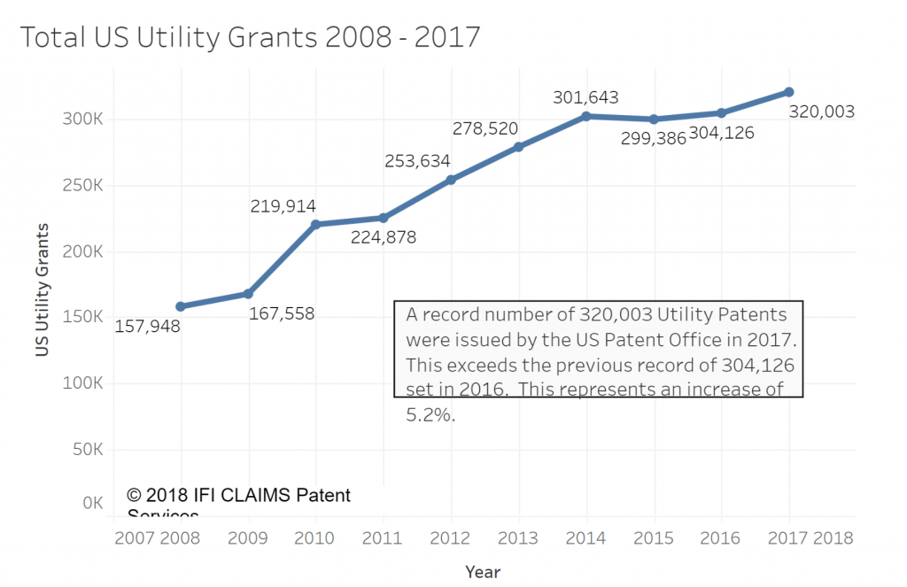 Total US Utility Grants 2008 to 2017. Image via IFI CLAIMS