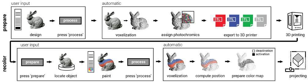 Voxelize, 3D print, paint and recolor - CSAIL's ColorFab process. Image via MIT CSAIL