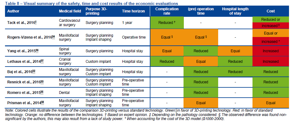 A summary of safety, time and cost of 3D printed implant procedures as gleaned from available literature. Image via KCE