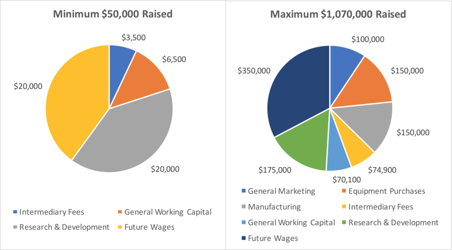 Distribution of spending from the Hackrod crowfund. Image via MicroVentures