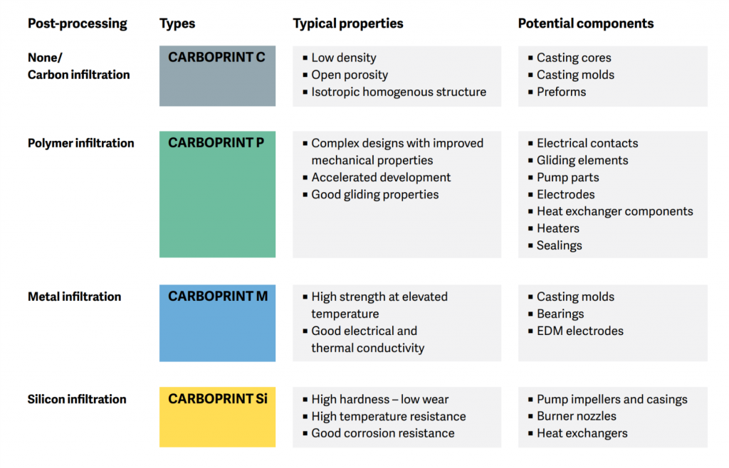 3D printing with carbon, properties and applications. Image via SGL Group.