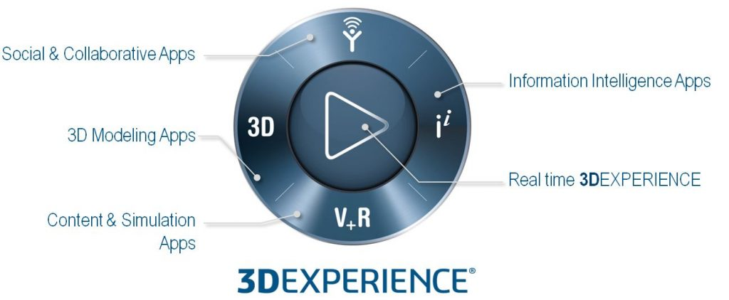 The 3DEXPERIENCE solutions compass. Image via Dassault Systèmes