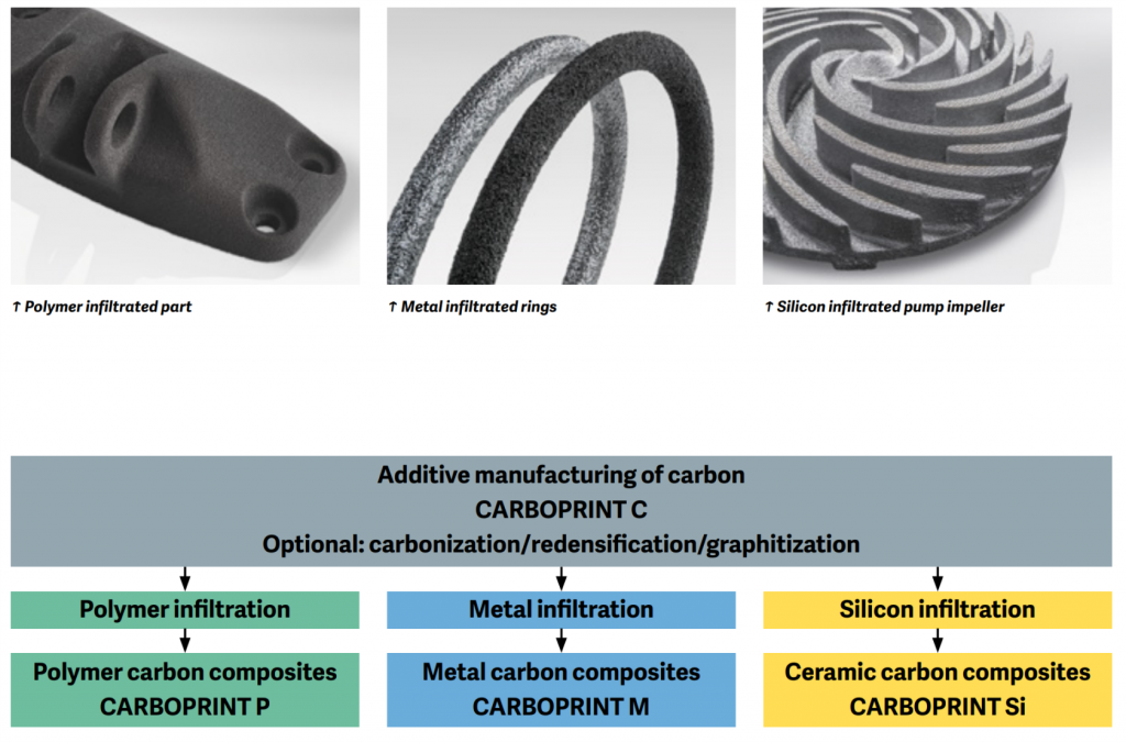 Additive manufacturing with carbon. Image via SGL Group.