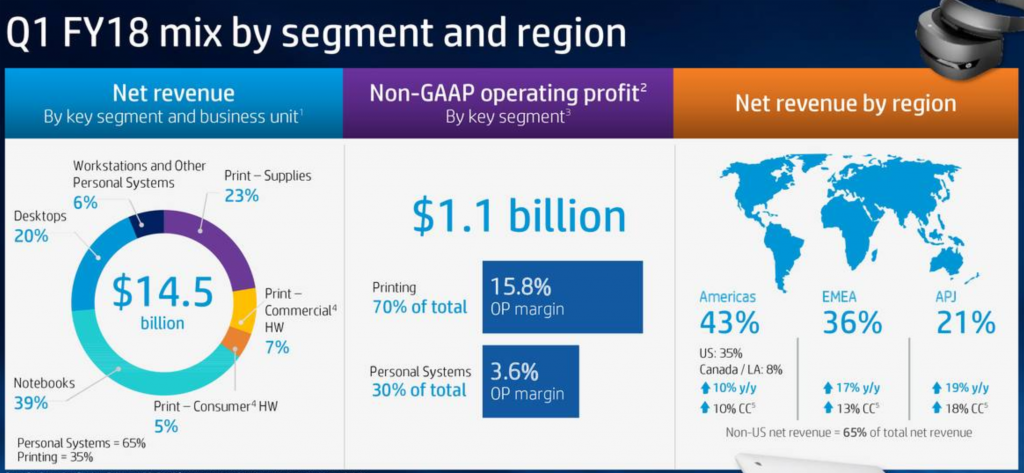 HP Inc Q1 FY18 mix by segment and region.