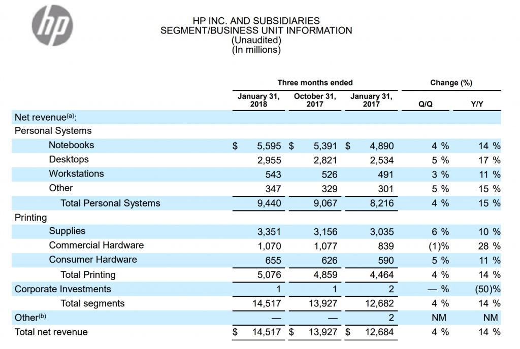 HP Inc Segment Business Unit net revenue Q1 2018.