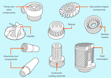 Example metal 3D printing use cases from an Additive Metals infographic by Stratasys. Image via Stratasys