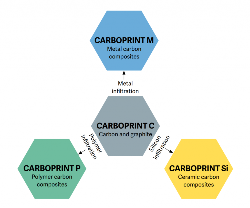 The CARBOPRINT material family