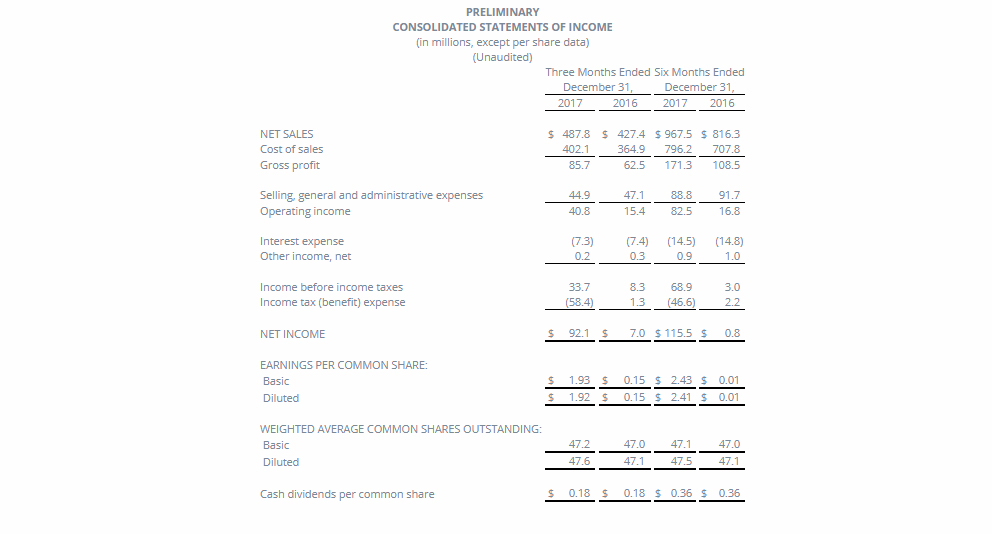 Carpenter Technology's Preliminary Consolidated Statements of Income for Q2 FY 2018. Image via Carpenter Technology