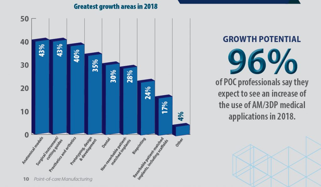 Area of growth for 3D printing at point of care. Image via SME