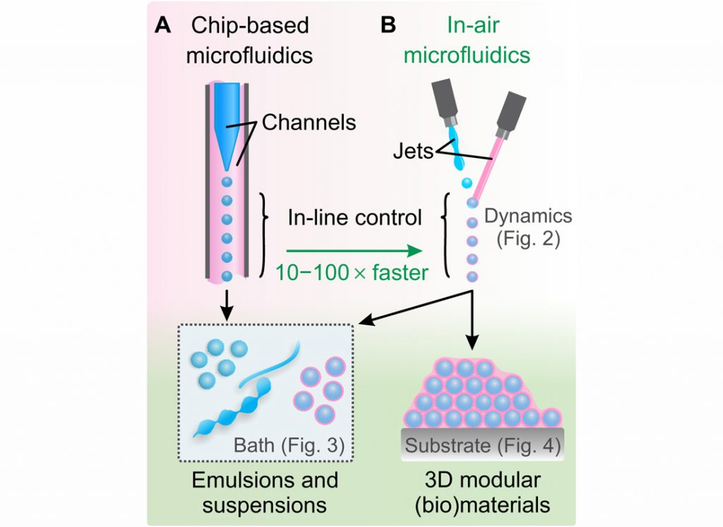 (A) Conventional microfludics vs (B) in-air microfluidics. Image via Science Advances