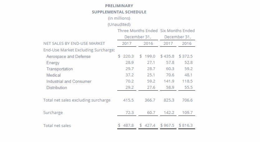 Carpenter Technology's earnings by market for Q2 FY 2018. Image via Carpenter Technology
