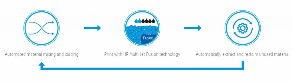 The integrated materials cycle in HP Jet Fusion 3D printers.