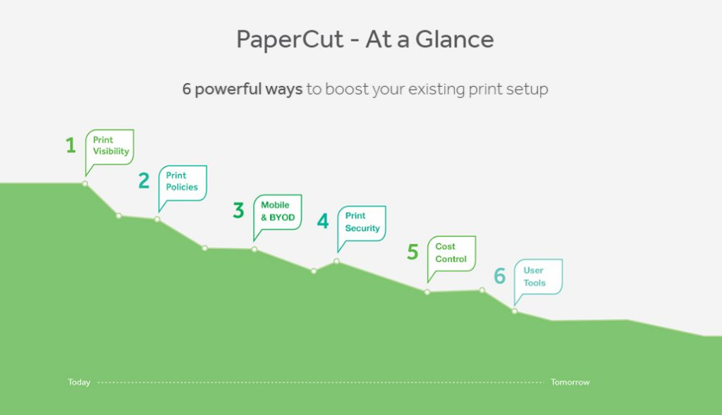 Overview of PaperCut software. Image via PaperCut