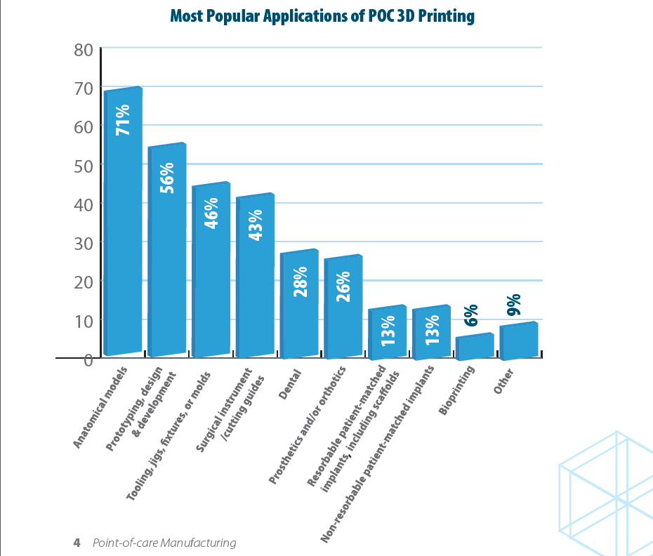 Most popular 3D printing technologies for point of care medical applications. Image via SME