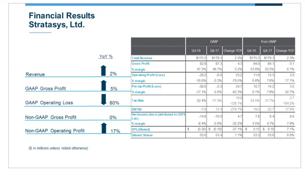 Stratasys financial results.