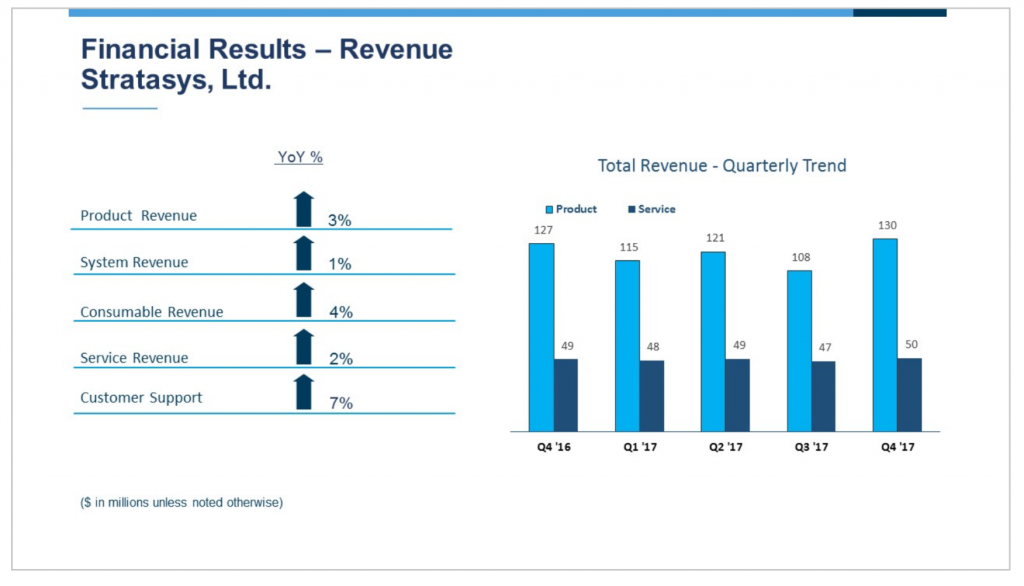 Stratasys financial results highlighting revenue for 2017.