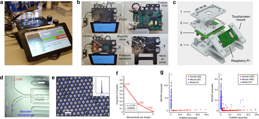A diagram of the microfluidic control instrument design and validation. B and C show the design of the 3D printed frame. Photo via nature