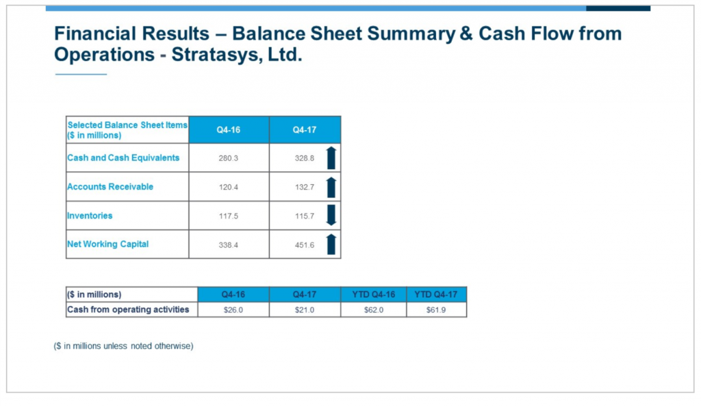 Stratasys balance sheet summary and cash flow from operations.