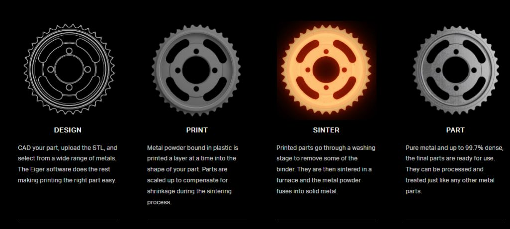 Markforged's Atomic Diffusion Additive Manufacturing (ADAM) process. Image via Markforged