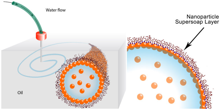 Diagram showing the structure of the nanoparticle supersoap. Gold particles in water attract polymer ligands, forming a flexible layer, the supersoap. Image via Berkeley Lab.