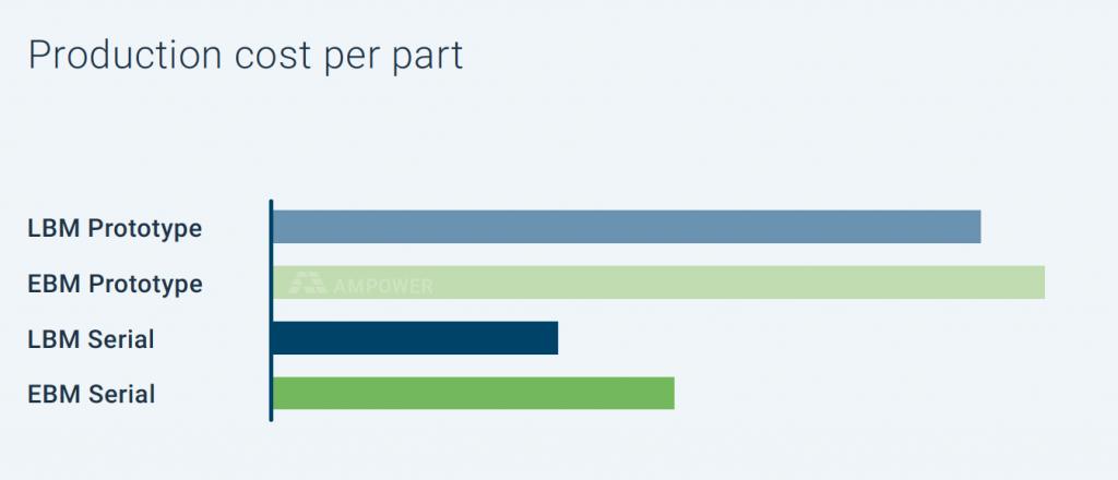Cost per part in LBM vs EBM. Image via Ampower