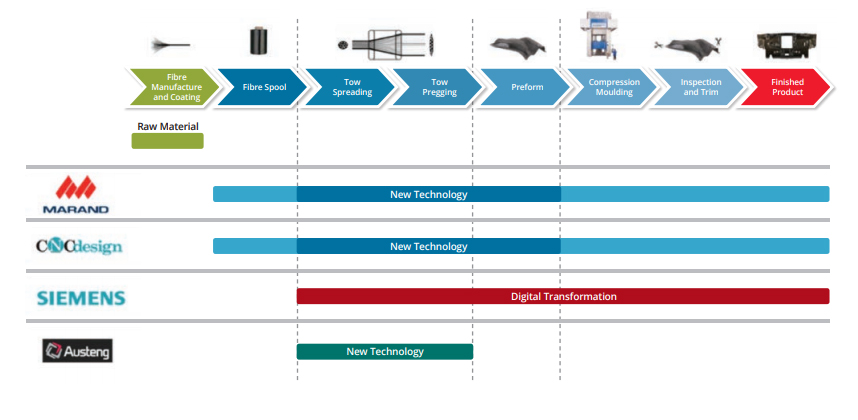 Swinburne's strategic plan for integrating the new carbon fiber technology. Image via Swinburne University