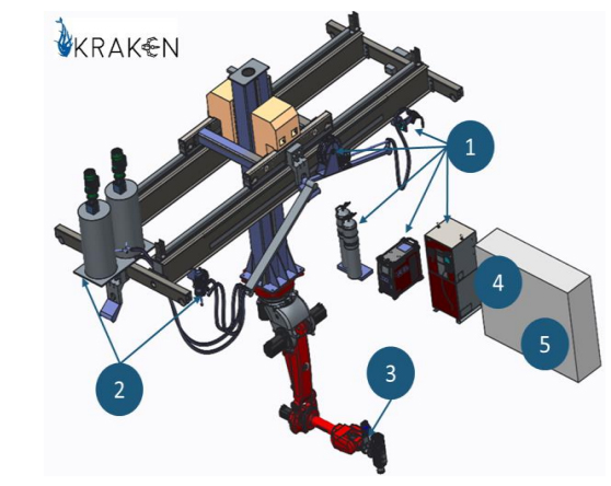 Concpet image of the KRAKEN hybrid machine. 1. Additive Metal Equipment. 2. Additive Polymer Equipment. 3. Subtractive manufacturing head. 4. System controller. 5. High level control interface. Image via KRAKEN Project