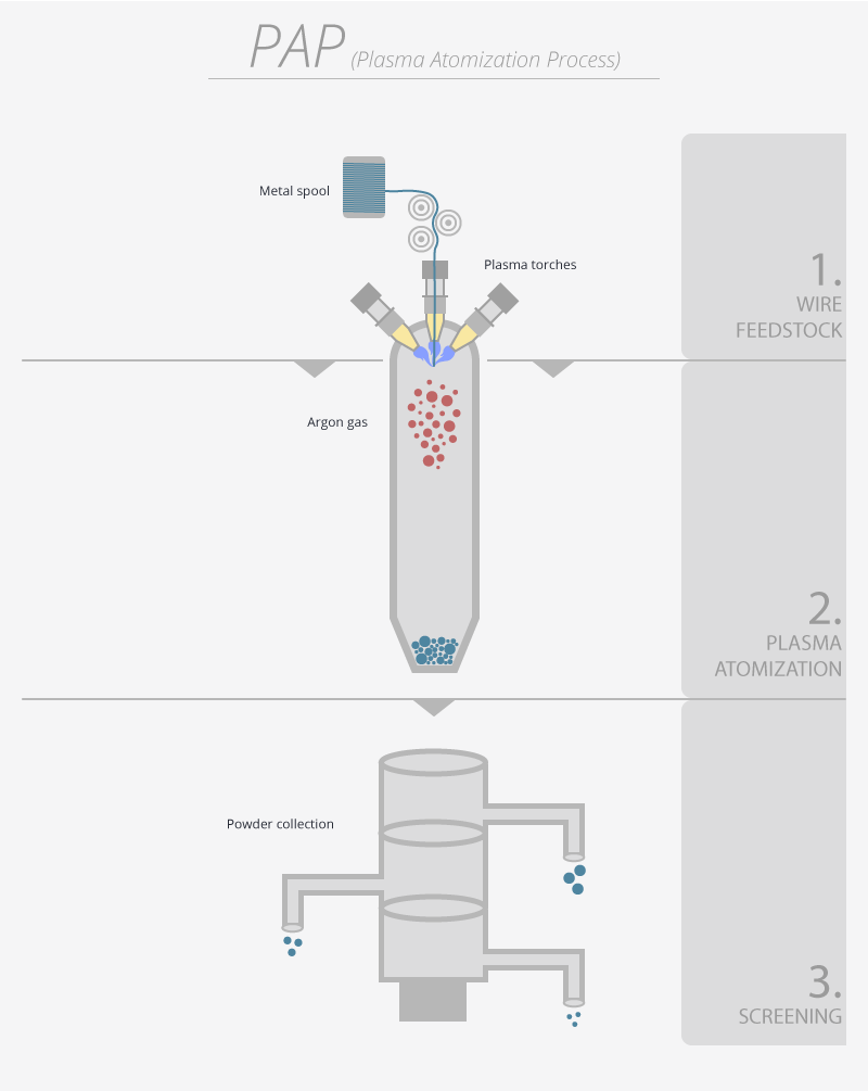 Diagram of the plasma atomization process (PAP) used to make spherical metal powders. Image via PyroGenesis