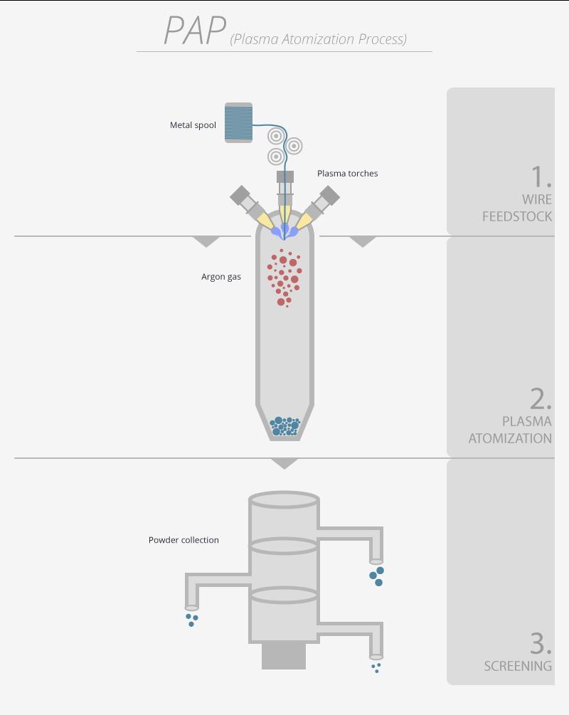 Diagram of the plasma atomization process (PAP) used to make spherical metal powders. Image via PyroGenesis