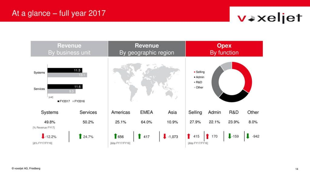 Full Year 2017 revenues for voxeljet by business unit, region and spending by function. Image via voxeljet