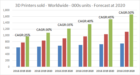 3D printer sales worldwide forecast to 2020. Data from Context extended by 3D Printing Industry.