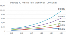 CAGR scenarios of desktop 3D printers sold worldwide. Data from Context extended by 3D Printing Industry.