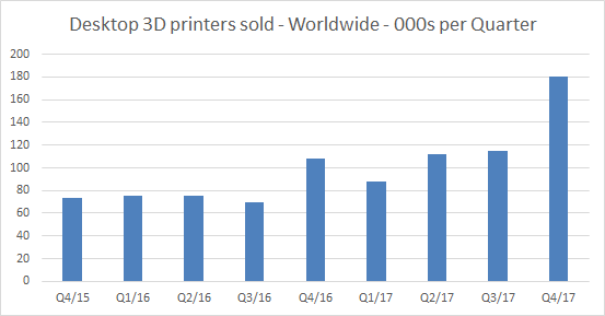 Desktop 3D printers sold worldwide by quarter. Context data, extended by 3D Printing Industry.