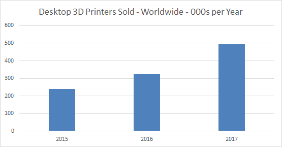 Desktop 3D printers sold worldwide. Context data, extended by 3D Printing Industry.