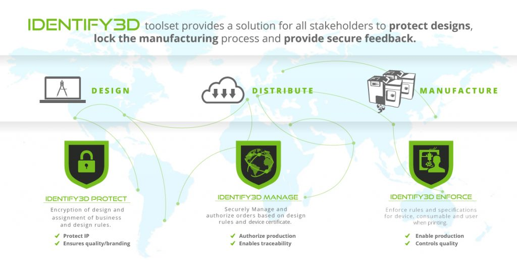 Identify3D security for the industrial 3D printing ecosystem.