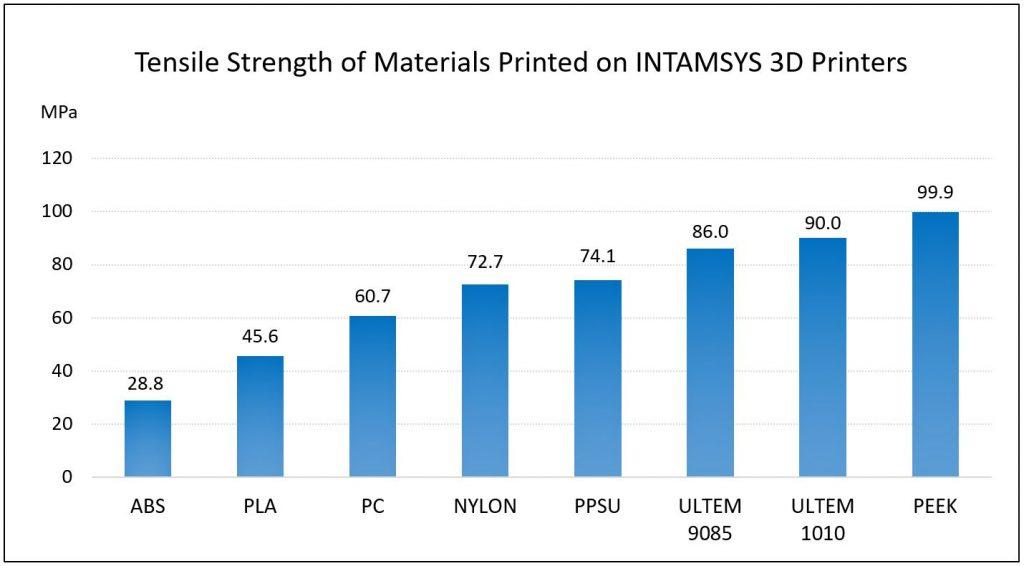 Tensile Strength Chart. Image via INTAMSYS