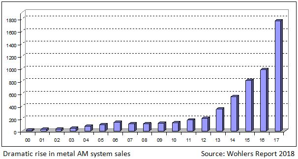 Wohlers Report 2018 metal AM systems. Chart via Wohlers Report 2018.