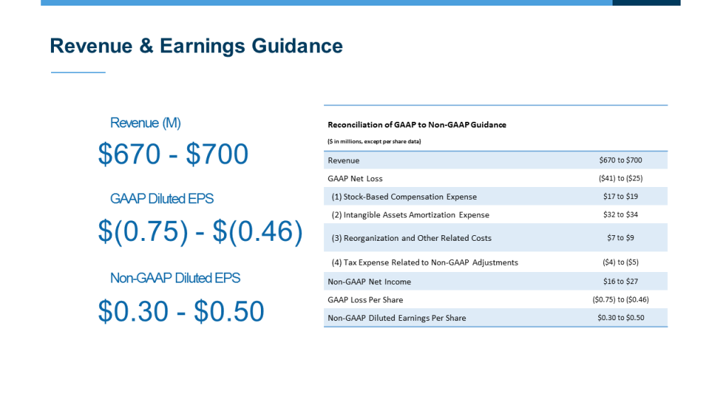 Stratasys 2018 revenue and earnings guidance. Image via Stratasys.