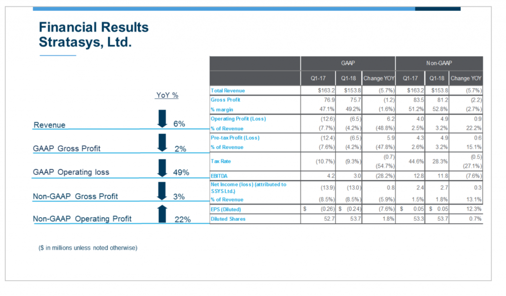 Stratasys Q1 2018 financial results. Image via Stratasys.