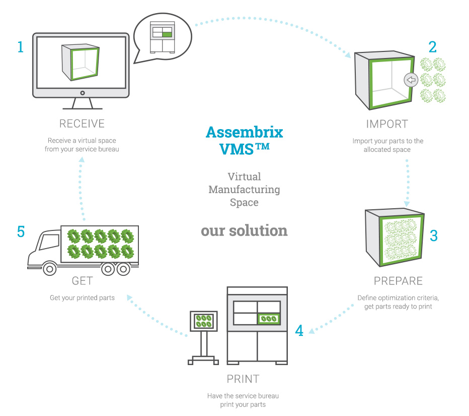 The Assembrix VMS software solution. Image via Assembrix