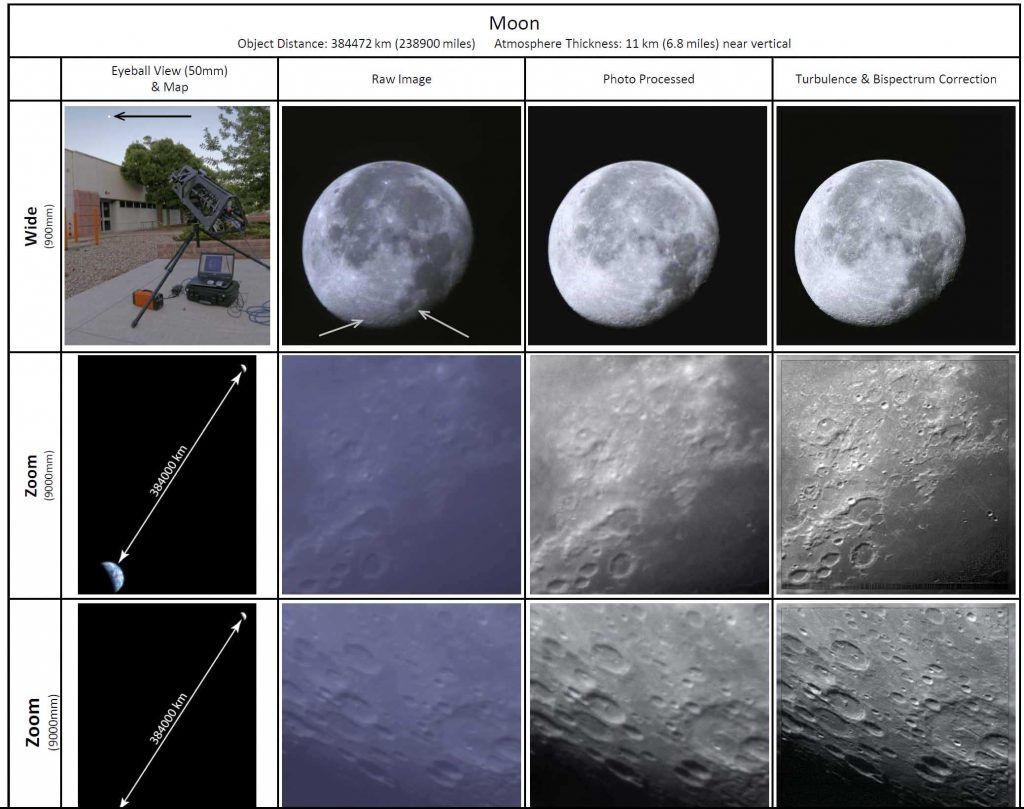 "Range of images ""seen"" by the telescope and algorithmic enhancements. Image Sandia National Laboratories"