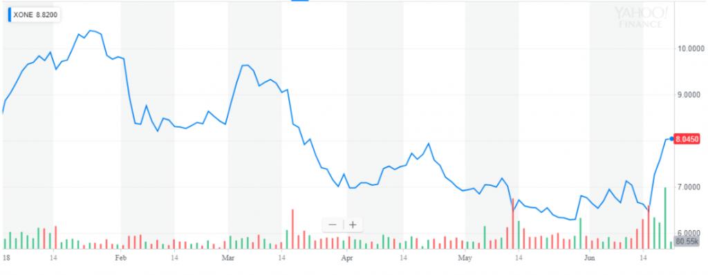 ExOne year to date share price performance. Chart via Yahoo Finance.