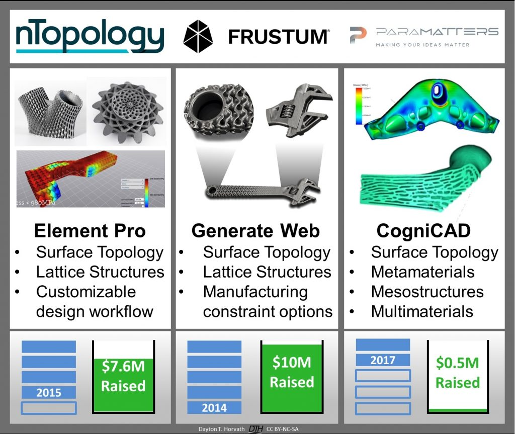 Each startup delivers generative design functionality using topology optimization and feature generation.