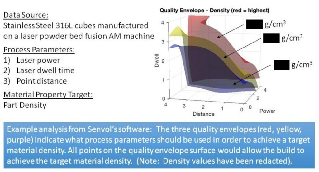 Quality envelope based on density plotted as a function of three process parameters. Image via Senvol.