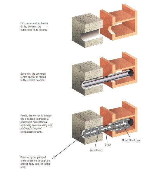 The Cintec Reinforcement and Anchoring process. Image via Cintec.