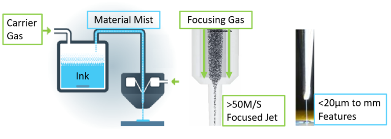 Schematic of the Aerosol Jet Printing (AJP) process. Image via Optomec