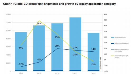 CONTEXT reports decline in desktop 3D printing, industry