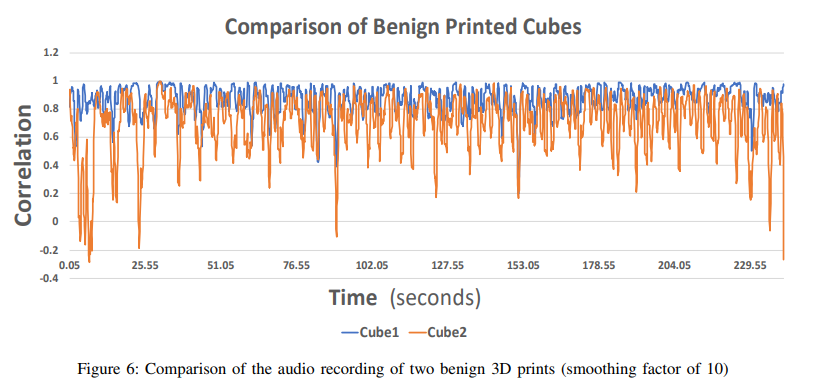 "Example audio fingerprints of two ""benign"" (unmodified) 3D printed cubes. Image via Ben-Gurion University of the Negev"